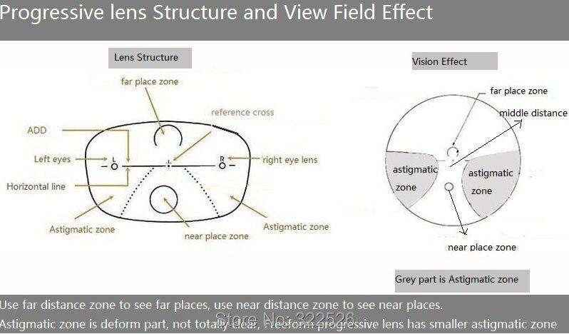 progressive lens structureEngx800II