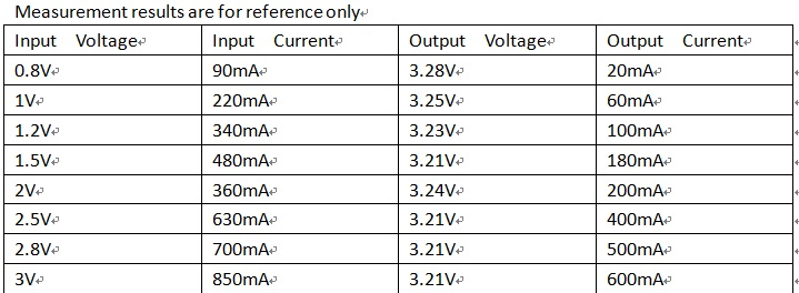 30pcs DD0405MA 0.7-5V to 3.3V DC to DC Boost Converter Voltage Regulator Step Up Power Supply Module