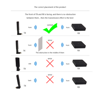 Measy W2h Mini 1080P HDMI Network Extender 3D 15M Receiver And Transmitter Hdmi Cable Remote For