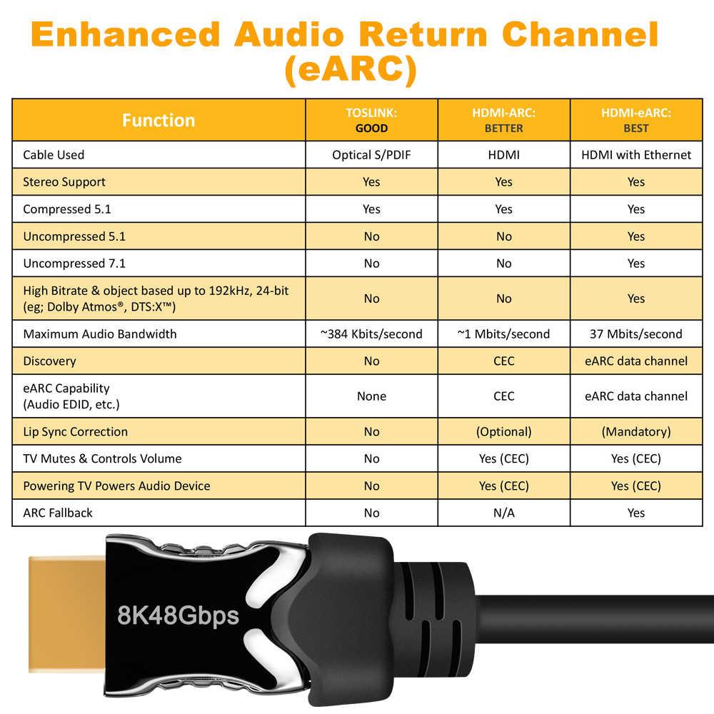 Neueste 48Gbps 8K HDMI 2,1 Kabel BT2020 8K @ 60Hz 2,1 HDMI Kabel 4K Cabo HDMI 2,1 UHD HDMI Kabel 2,1 HDR 8K Kabel für PS4 LG TV