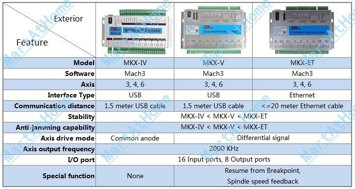XHC MK3-V Mach3 USB 3 ejes CNC Breakout tarjeta de Control de ...
