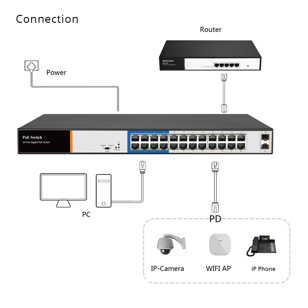 Image 3 - G.Craftsman Full Gigabit 24 Port Poe Switch Support IEEE802.3af/at CCTV 5MP 8MP IP Camera Wireless AP 10/100/1000Mbps 2 SFP CE-in Transmission & Cables from Security & Protection
