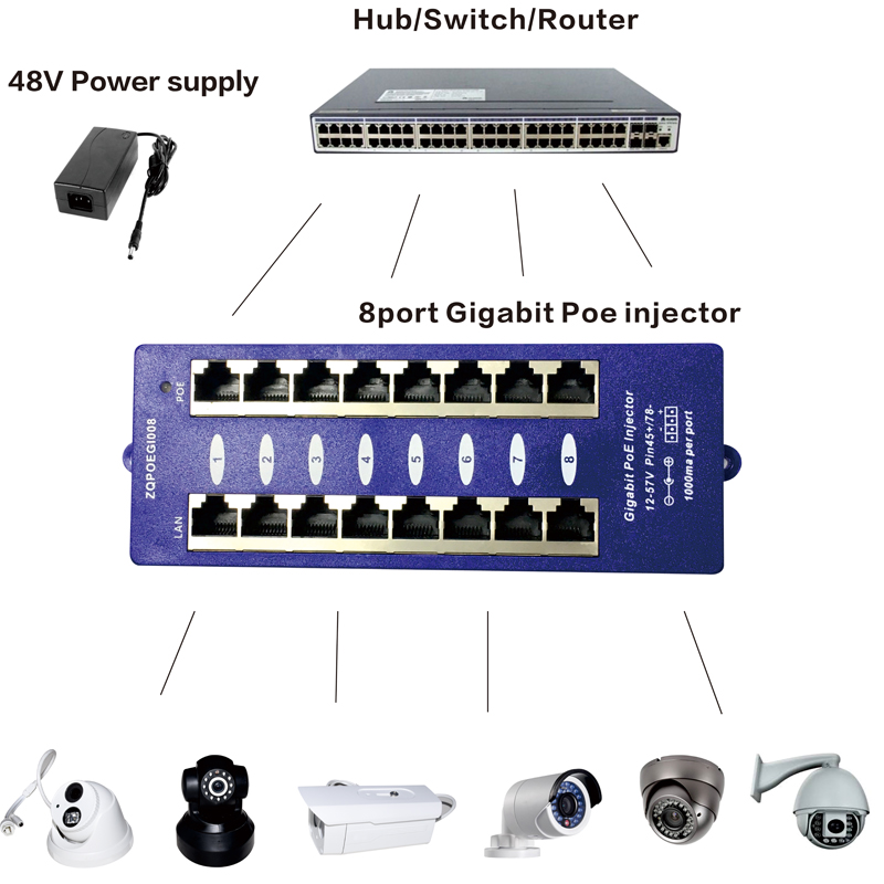 8 Port Gigabit PoE Injector With 48V 60W Power Supply PoE Patch Panel For IP Camera iP Phone8 Port Gigabit PoE Injector With 48V 60W Power Supply PoE Patch Panel For IP Camera iP Phone