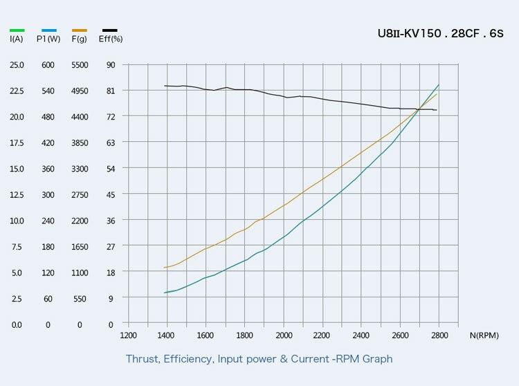 T-motor Newest U8 II KV85 KV150 KV190 Efficient For Hexacopter Quadcopter UAV RC Drone