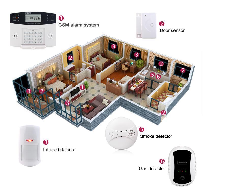 Gsm alarm system 3