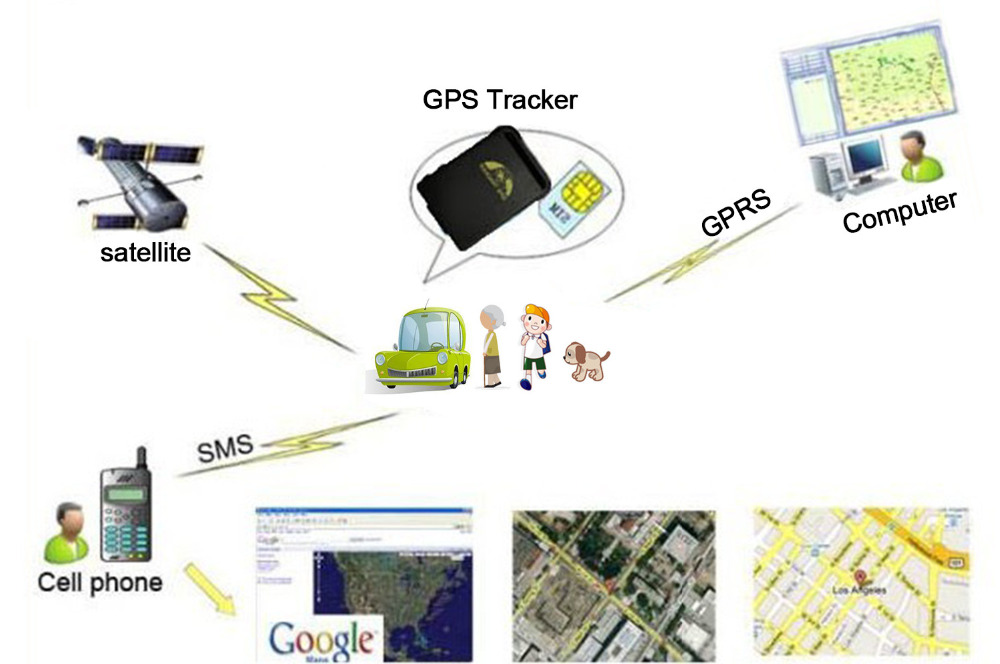 tracking gps gprs flowchart Real time vehicle monitoring using raspberry pi real time vehicle tracking on the web page using gps/gprs/gsm sim900a module and flowchart 1.