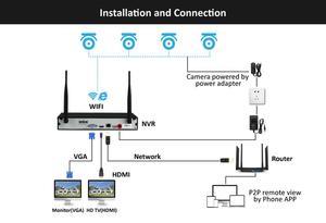 Image 3 - 4CH אודיו שיא 5MP H.265 HD בית Wifi אלחוטי טלוויזיה במעגל סגור מצלמה מערכת NVR סט ערכת מעקב וידאו IP מקורה אבטחה מצלמה