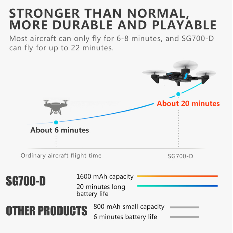 Professional 4K HD Foldable Drone with Double Camera WiFi FPV Wide Angle Optical Flow RC Quadcopter Helicopter