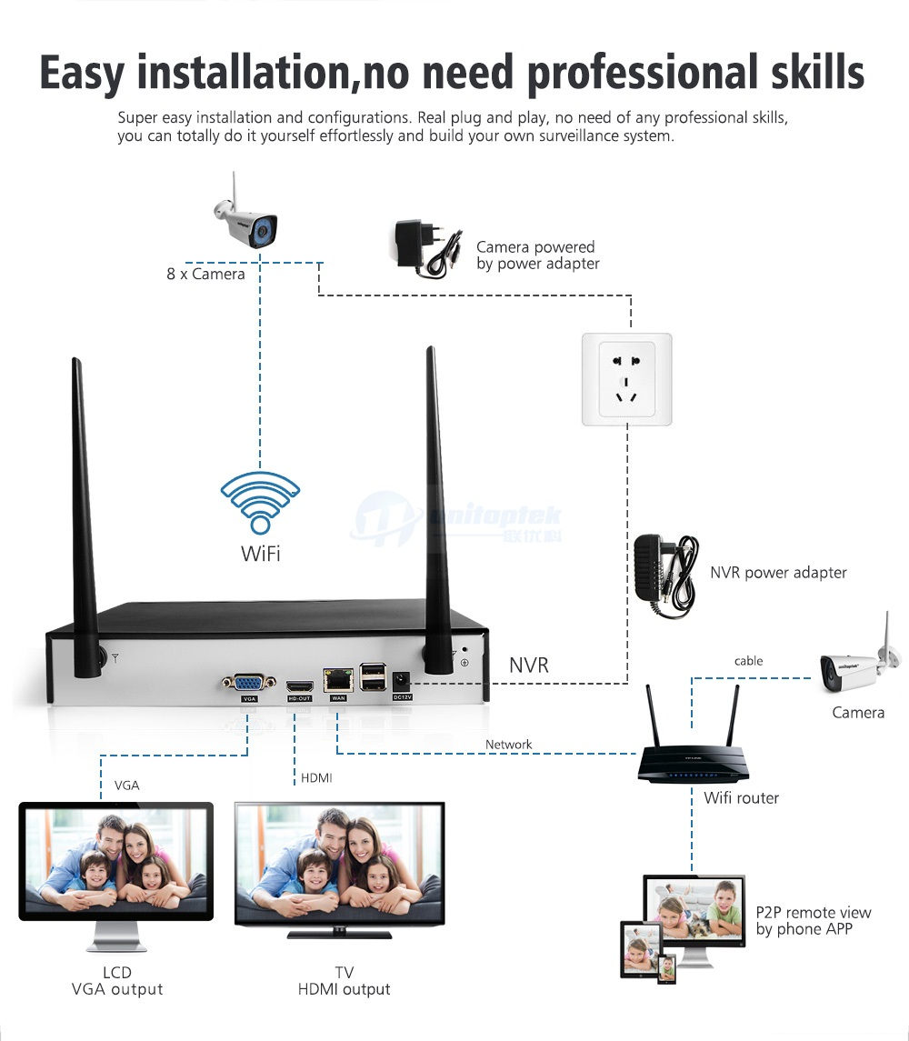 05 8Ch Wifi IP Camera System