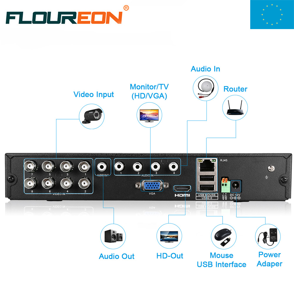 EU Shipping ! FLOUREON 8CH 1080N HDMI DVR H.264 CCTV Security Video Recorder Cloud DVR vi 264 eu 03
