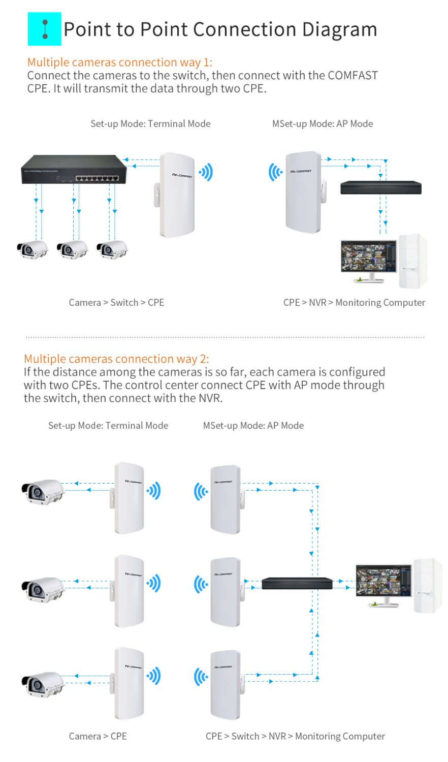 Fast Size Extender 2 Way Switch Hook Up Comfast 300mbps Wifi Bridge Outdoor Cpe Mini 4ghz 1 2km