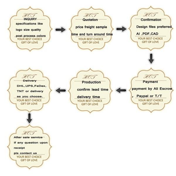 steps for order