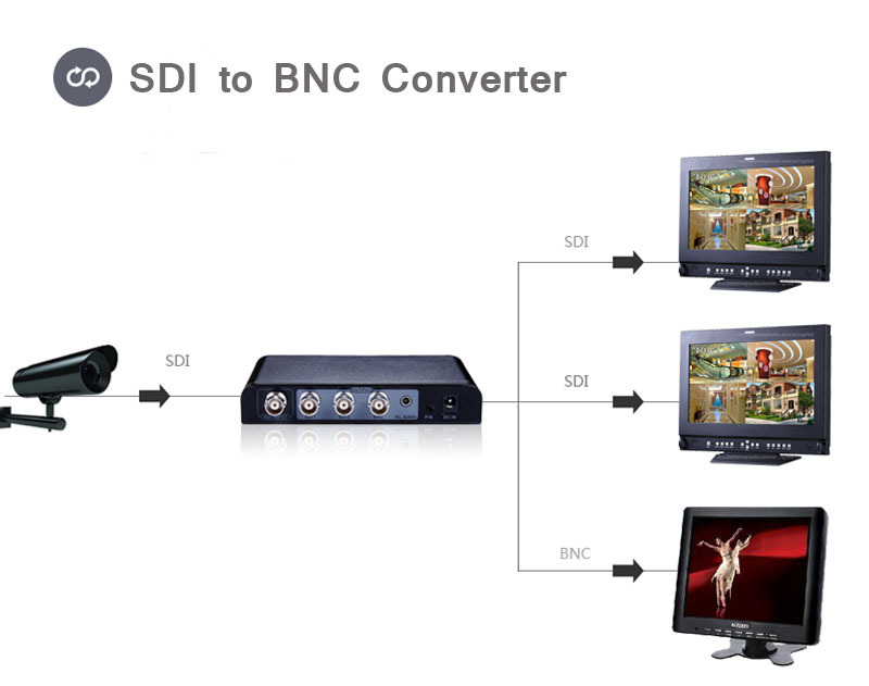 SDI to BNC Video Converter Switcher Splitter Repeater PAL//NTSC Support SD-SDI HD