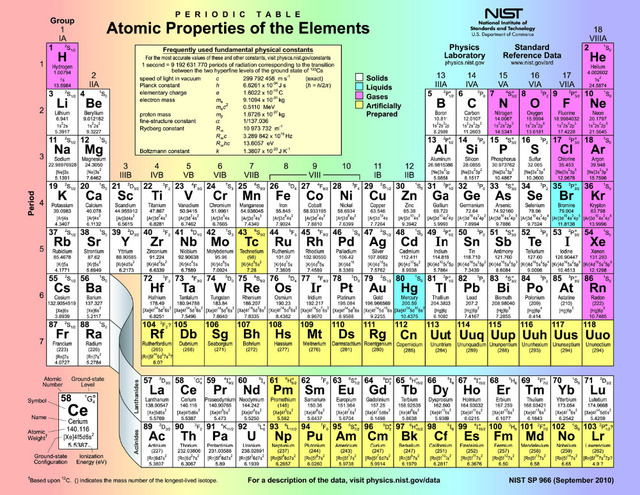 P0080 24x32 periodic table atomic properties of the elements p0080 24x32 periodic table atomic properties of the elements poster waterproof 12x16 16x20 urtaz Choice Image