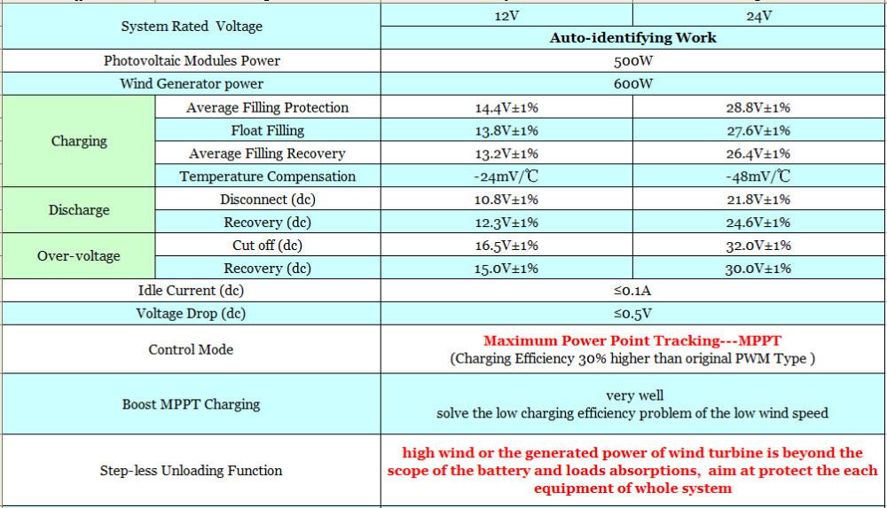 600W Wind+500W Solar