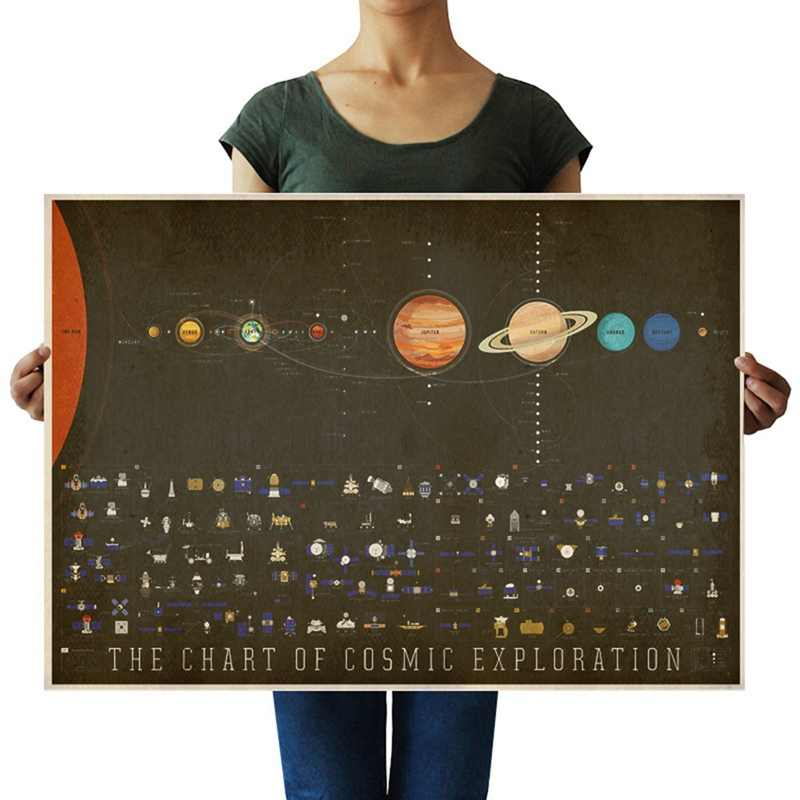 Art Picture Canvas Printing Paintings Solar System Planets And Moons Wallpaper Posters Space Science Home Decor Unframed