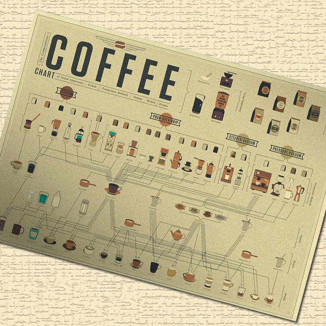 Classic COFFEE CHART Vintage Kraft Poster Retro Wall Art Crafts ...