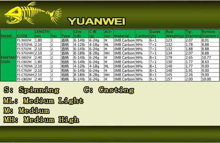 Canne Leurres Yuanwei Fantasy 1.8m 2.1m Médium 6/24 ou 8/28 Grs