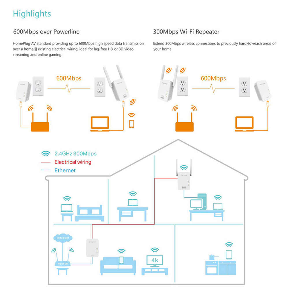 hight resolution of  pixlink pl01 600m wireless wifi powerline adapter router extender kit network power line ethernet adapters 600mbps