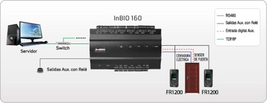 Inbio Fingerprint Access Controller - Wiring