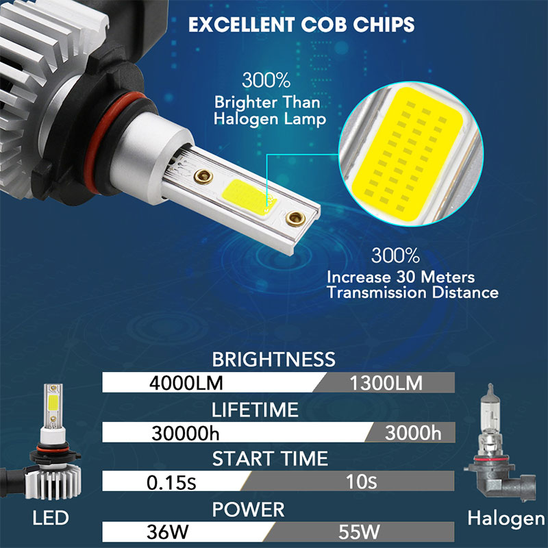 Image 2 - Racbox Car Headlight Bulb LED H7 H1 H3 H4 H11 H8 H27 880 881 COB Chip Super Lamp 3000K 6000K 10000K Hb4 Hb3 9005 9006-in Car Headlight Bulbs(LED) from Automobiles & Motorcycles