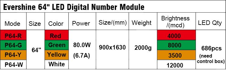 64 inch led digital number module