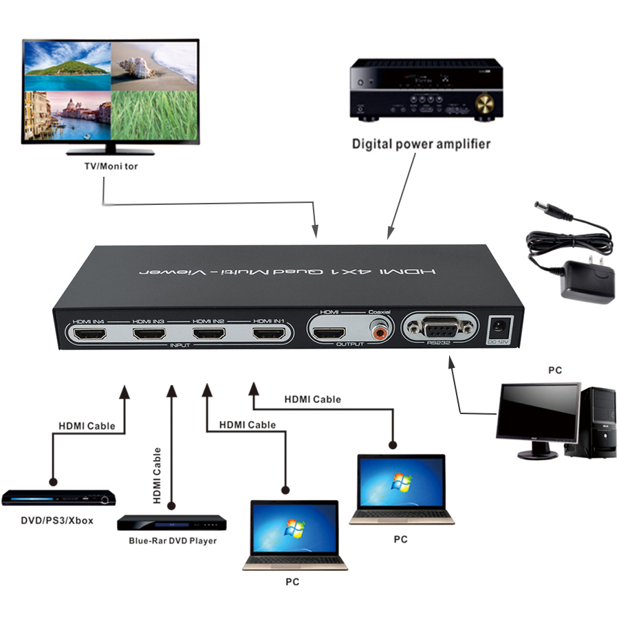 HDMI 4x1 Quad Multi-viewer HDMI Quad Screen Real Time Multiviewer with HDMI seamless Switcher 1080p HD Display simultaneously цена