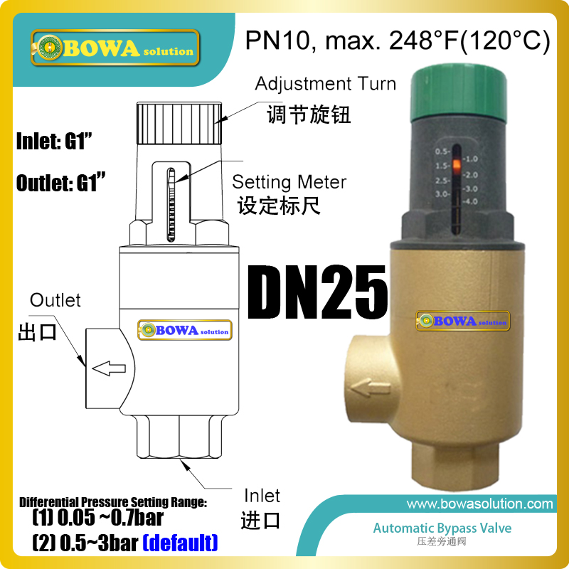 DN25 automatic bypass valves will open to start bypassing flow when differential pressure reaches the adjustment settingDN25 automatic bypass valves will open to start bypassing flow when differential pressure reaches the adjustment setting