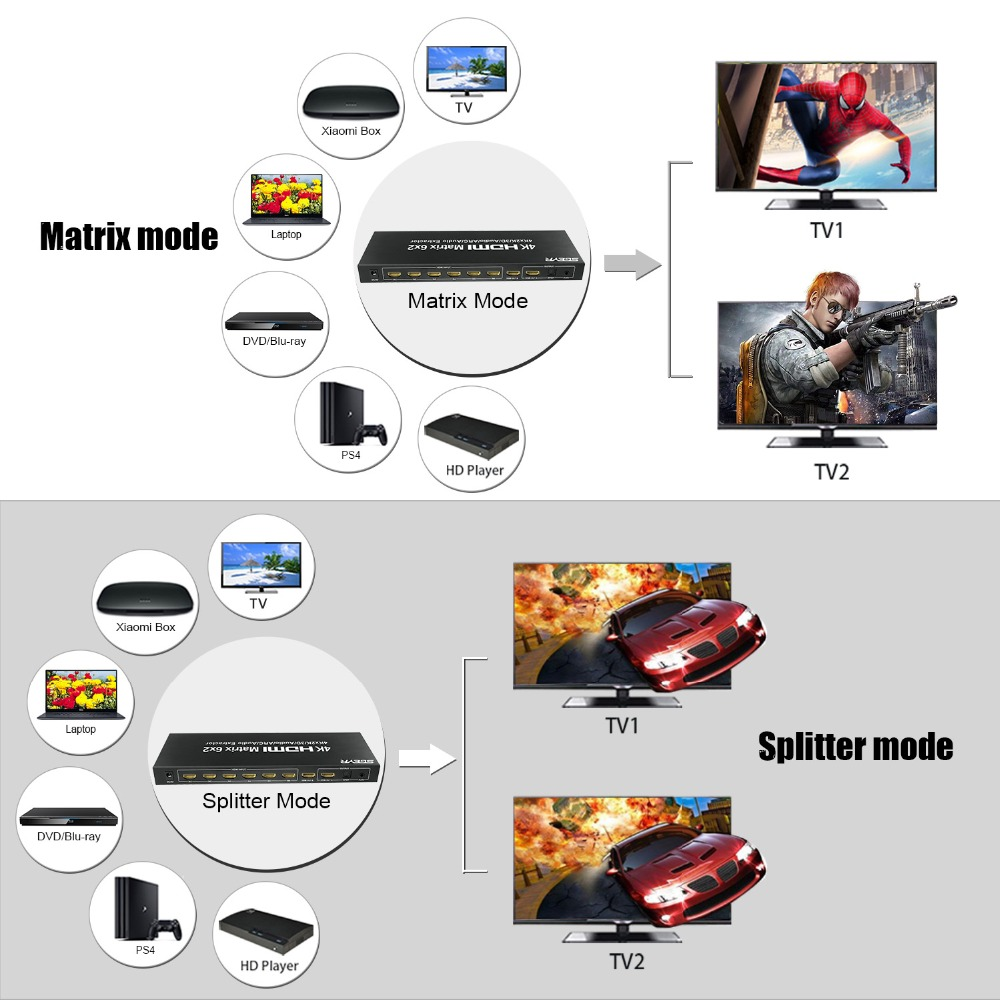 SGEYR HDMI Matrix 4x2 6x2 Switch Splitter 4 in/6 in 2 out with SPDIF+ 3.5MM audio Extractor 4Kx2K/30HZ with Remote control
