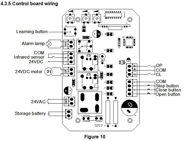 Kits de controle de acesso