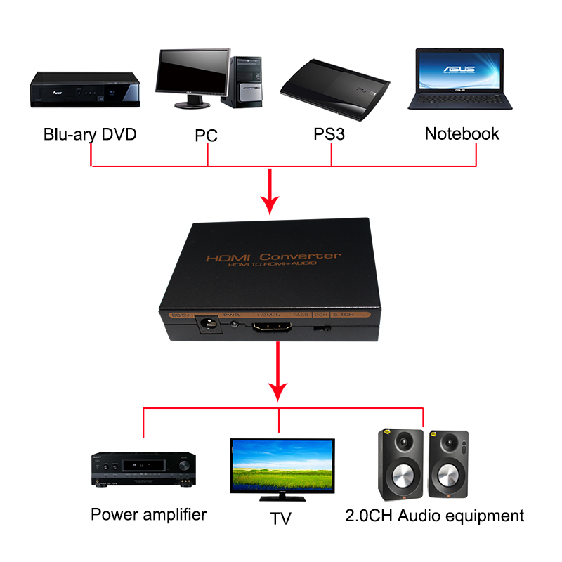 HDMI Audio Extractor 5 1ch 2 0ch HDMI Audio Extractor Splitter HDMI To Audio Extractor Optical TOSLINK SPDIF L R in HDMI Cables from Consumer Electronics