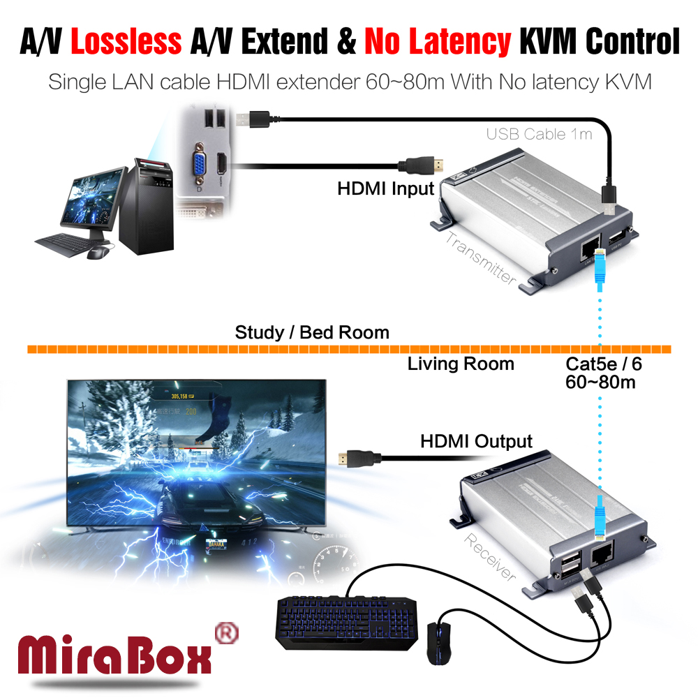 MiraBox USB HDMI KVM Extender Support 1080p Lossless Non-Delay 80m Over Cat5/Cat5e/Cat6 HDMI KVM Extender With Mouse Control hsv379 hdmi extender over coaxial cable with a v lossless and no time delay tnc top up to 300 meters support full hd