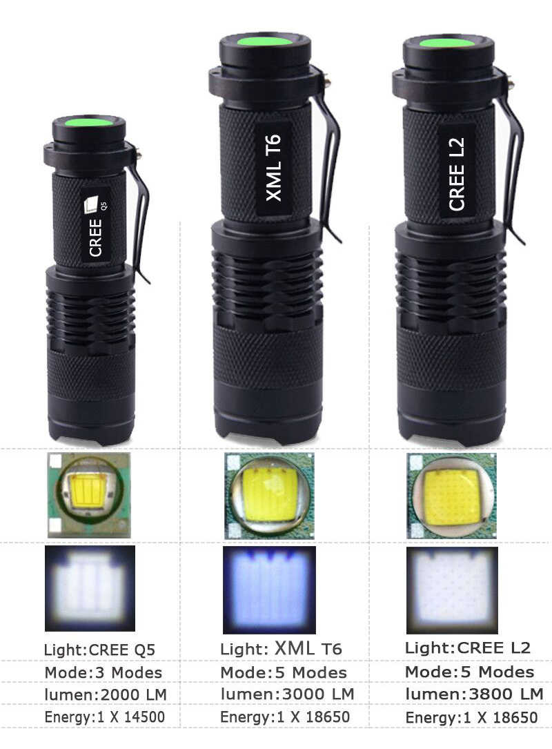 Anjoet LED el feneri Q5 T6 L2 Mini Taşınabilir Meşale Ayarlanabilir Zoom Flaş Işığı Lambası kullanımı 14500 ve 18650 pil için Bisiklet ışık