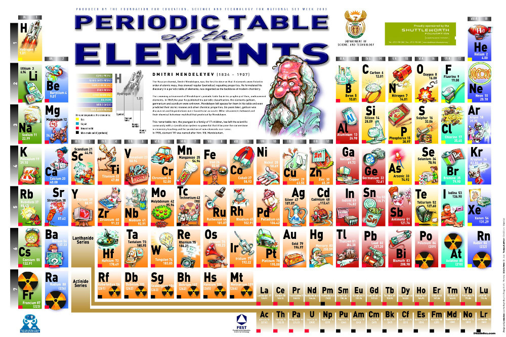 Periodic Table of The Elements Poster 24 x 36 inches