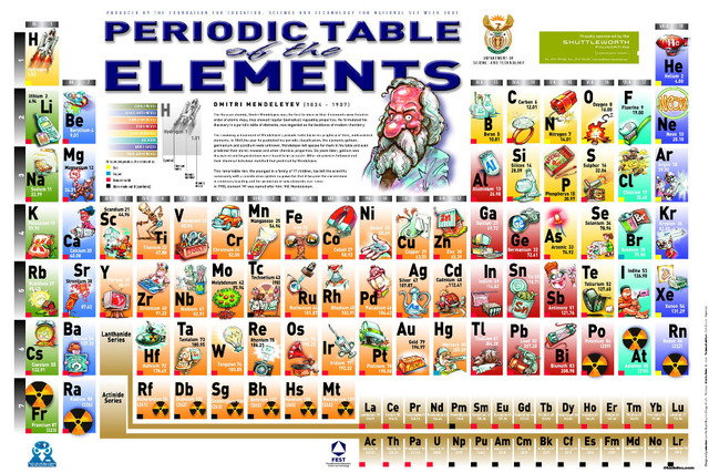 P0083 24x36 periodic table of the elements poster printed on p0083 24x36 periodic table of the elements poster printed on waterproof canvas custom print urtaz Choice Image
