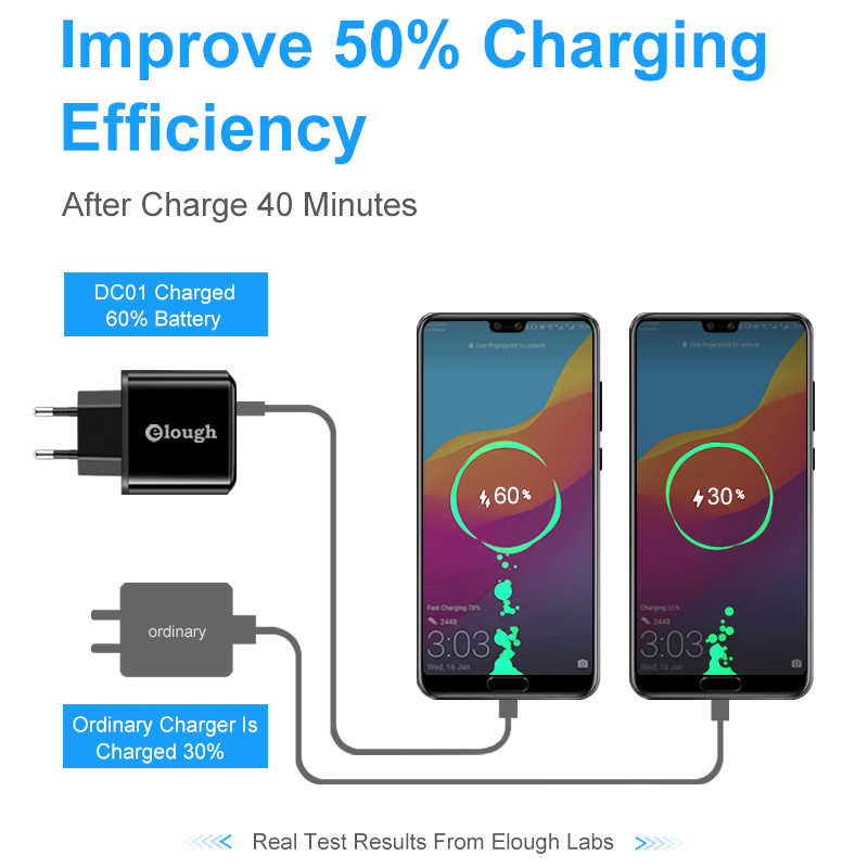 Elough 18W سريعة تهمة 3.0 4.0 USB شاحن سامسونج Xiaomi هواوي فون الاتحاد الأوروبي كوالكوم PD شاحن سريع للهاتف المحمول محول