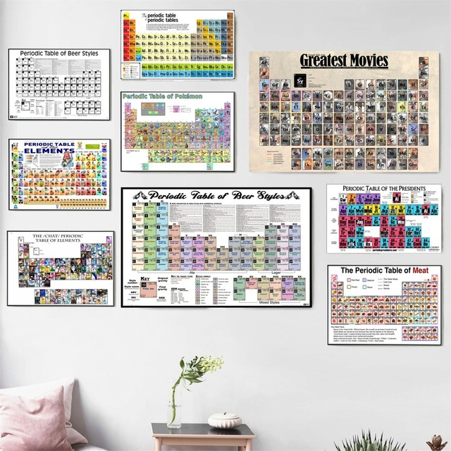 Aliexpress Buy Periodic Table Of Design Ideas Poster And Print