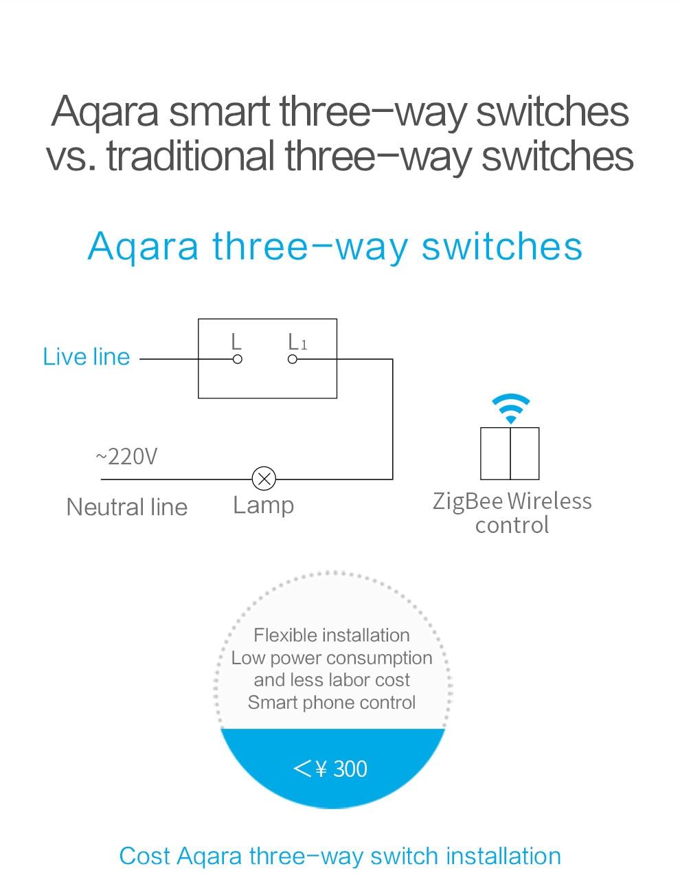 Auf Lager! 2017 Xiaomi Smart home Aqara Smart Lichtsteuerung ZiGBee ...