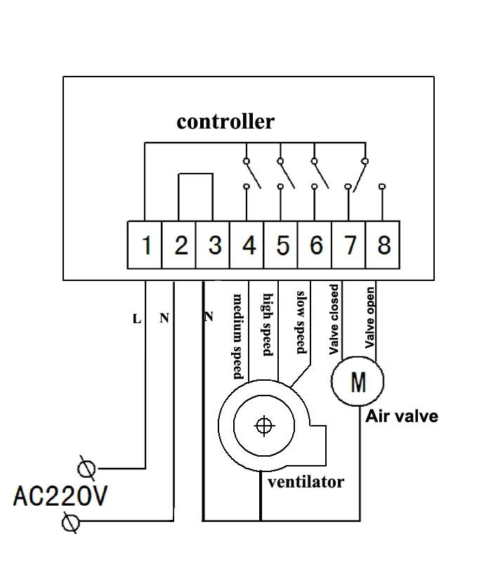 Escala de controle 350ppm-1000ppm do co2 dos