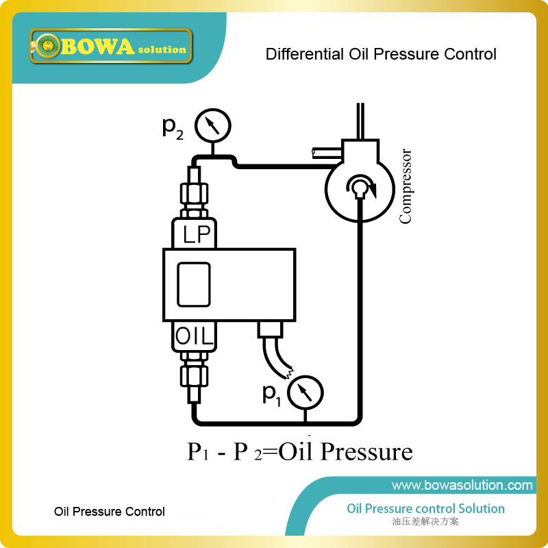 Refrigeration Oil Pressure Switch Wiring Diagram - Wiring Diagram