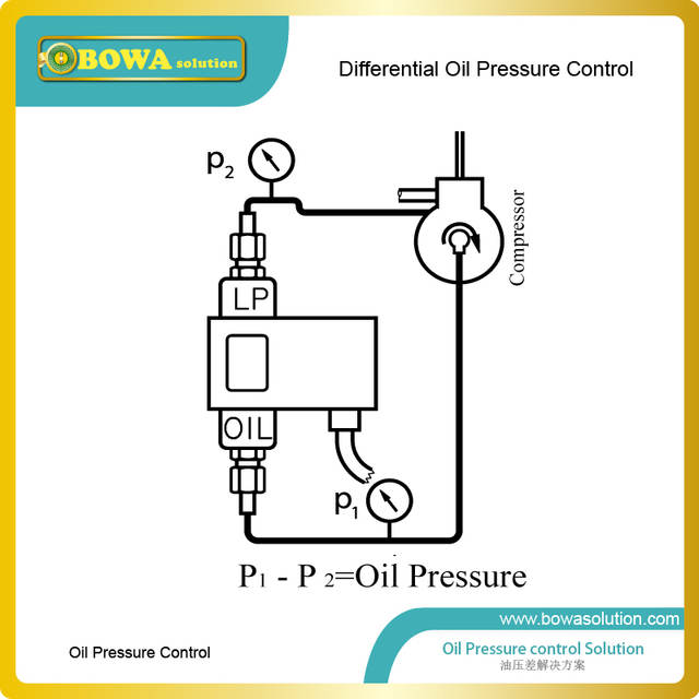 Online Shop Differential Pressure switch lube oil failure cutout for on pressure switch water pump, pressure switch plug, well pressure switch diagram, square d pressure switch diagram, pressure switch cover, pressure switch circuit diagram, pressure switch schematic diagram, compressor pressure switch diagram, pressure tank installation diagram, pressure switch parts diagram, pressure switch open with inducer on, pressure switch installation, water pressure switch diagram, pressure switch spec sheet, pressure control switch, pressure switch starter, pressure release switch, pressure switch lighting, pressure vacuum breaker diagram, pressure switch regulator,