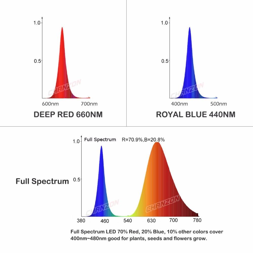 Висока мощност LED чип пълен спектър за - Професионално осветление - Снимка 4