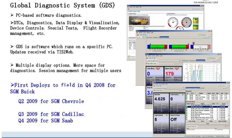 Gm Sps Programming