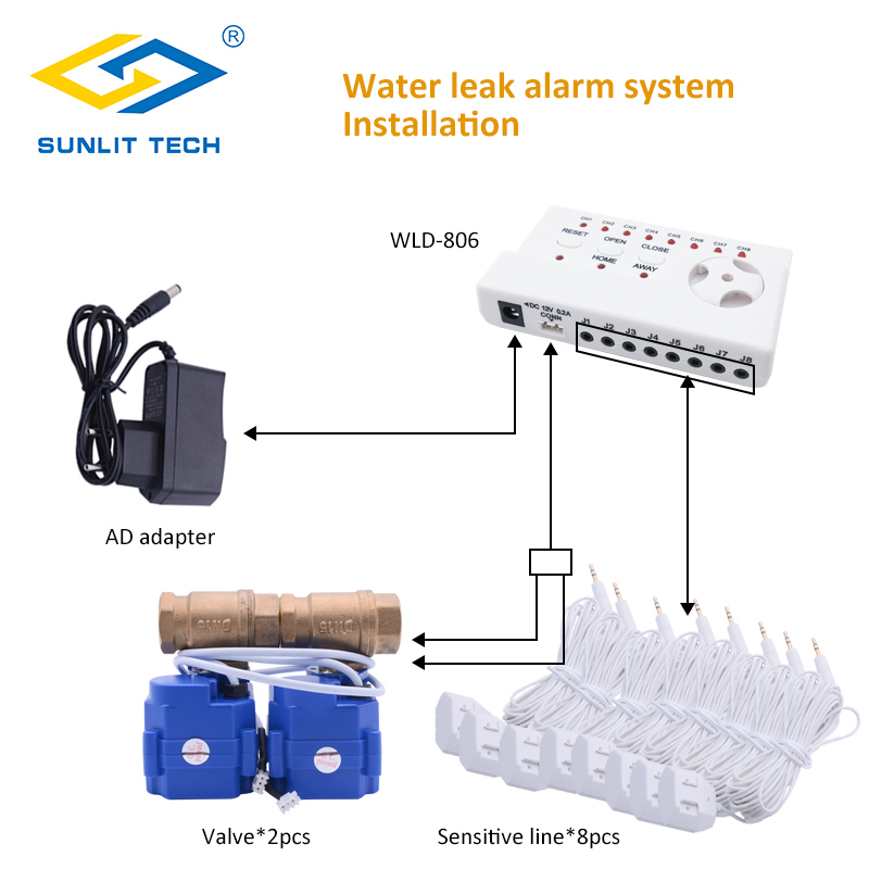 Intelligent Home Water Leaking Detector Alarm with 2pcs DN25 BSP Motorized Brass Valve and Sensitive Flood Sensor Cable