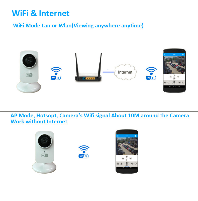 Wifi and internet