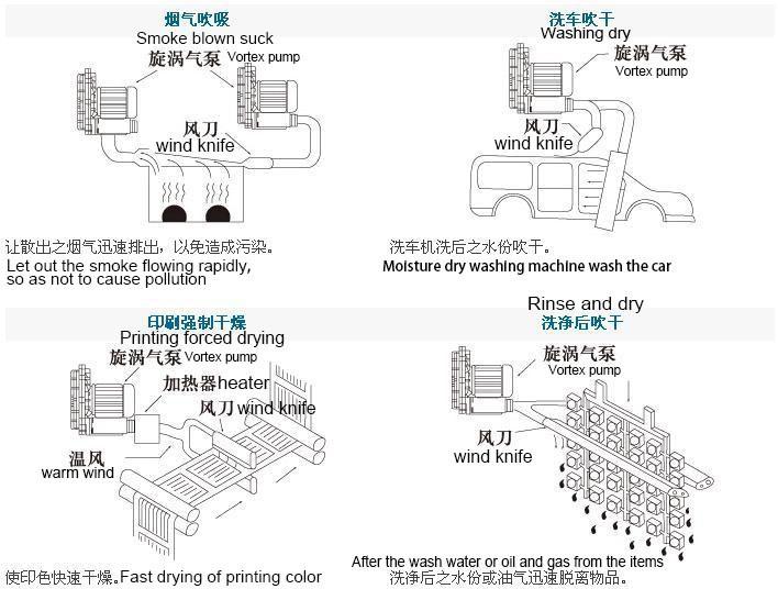 Dollar ventilateur Technics States 5