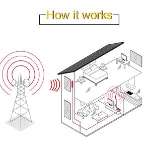 Image 5 - Новый мини 4G LTE 2600 МГц ретранслятор сигнала 7 ALC 60 дБ усиление 4G LTE усилитель сигнала мобильного телефона 4G LTE 2600 МГц усилитель полный комплект