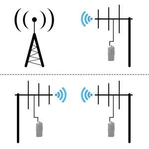 Image 3 - RETEVIS Ailunce AY01 AY02 AY03 AY04 Antena Yagi de alta ganancia SL16 K Walkie Talkie Yagi Uda Antena de larga distancia