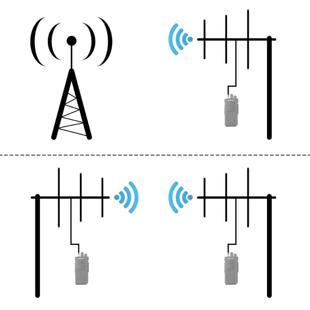 RETEVIS Ailunce AY01 High Gain Yagi Antenna UHF 430-440MHz Female Connector  Walkie Talkie Yagi–Uda Antenna Ham Radio Antenna