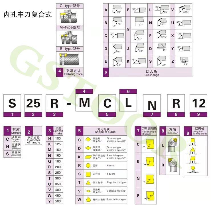 SCLCR参数简介